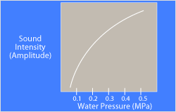 Sound Intensity Increases with Water Pressure.