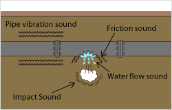 Water Leaks create different sounds.